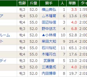 【カナロアガール】自分の競馬は出来ました(^^) 東京7R・3着