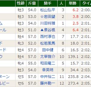 【パンサラッサ】だから、闘ってきた相手が違う(^ .^)y-~~ 阪神8R・優勝!