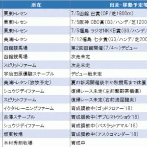 【カイザーノヴァ】函館競馬場入厩、2回函館開催デビューが目標!
