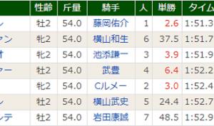 【バスラットレオン】逆に緊張してきた(^^;) 札幌5R 2歳新馬・優勝!