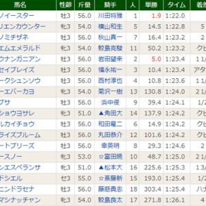 【ゴッドシエル】どうしますかねぇ(^^;) 6/20阪神3R・16着
