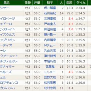 [ユニコーンS(G3)]スマッシャー差し切り重賞初制覇!