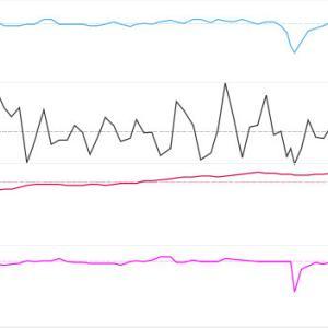 時速25キロで漕ぐ練習。衰えた。