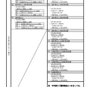 【利回り12%超‼大幅拡充の8月優待!】連続増配も!