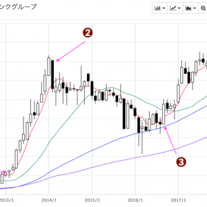 株式トレード チャートのこじつけ練習