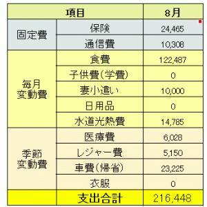 【家計簿】2020年8月分
