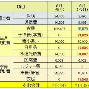 【家計簿】2020年9月分