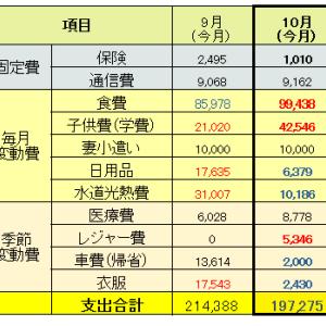 【家計簿】2020年10月分