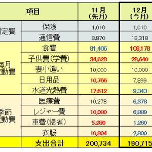 【家計簿】2020年12月