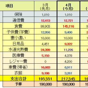【家計簿】2021年4・5月分