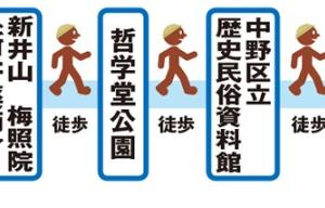 中野駅開業130周年 新旧様々な施設を巡る(東京都中野区)
