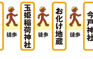 歴史ある神社と隅田川沿いをめぐり浅草花やしきへ(東京都台東区・荒川区・墨田区)