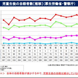 中国での小中学生500人が毎年自殺と日本の児童の自殺者増加