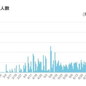 日本における新型肺炎の検査数、入院治療の必要な人数と亡くなった方の推移