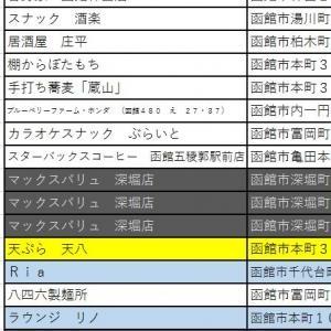 【新規開店@函館】飲食店19年7月~9月は74軒。夏枯れ、失速…