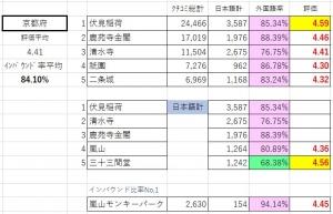 【インバウンド比率に注目】トリップアドバイザーだとなぜか浮上する「函館山」のランキング