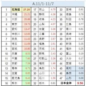 【新型コロナ】(11月)三連休後にもピークは続くのか(都道府県別11月データ)