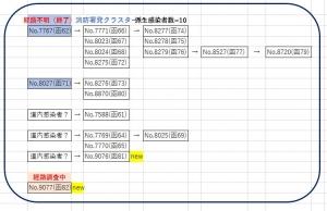 【経路不明5日ぶり】函館もコツコツ8日連続の感染発表