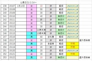 【1/14の第二更新】これで函館は12日連続で84名。まーだまだ、でしょうね。