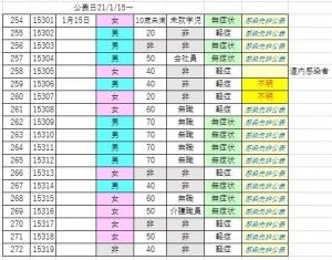 【1/15の第二次更新】全国平均はここ数日が正念場…でも函館は?