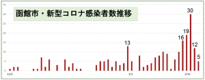 【PCR検査陽性率がさらに上昇】(4例め)クラスター関連は33名に!