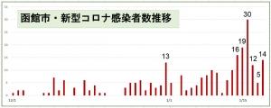 【函館感染者・17日連続164名】大阪府レベルを抜き、全国4位相当に!