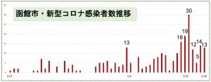 【新型コロナ・感染者死亡案件@函館】No.15957の闇
