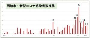 【函館・日乃出町クラスターは計38名に】そして1都3県の今週中のピークアウト絶望的