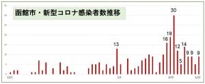 日乃出町クラスター計40名も、緩やかにピークアウト進む@函館(&北海道)