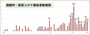 【1/25は函館は新規12名】日乃出町クラスター+1で42名、函大(運動部)クラスター+6で17名に