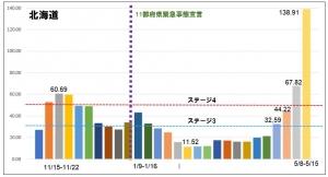 【新型コロナ5/8-15】北海道、約半年ぶりの全国首位に!