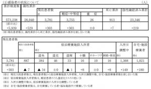 【全国首位堅持】北海道の新型コロナ死亡数、前月を上回る!