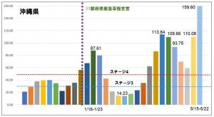 多くの都府県が新規感染減少のなか、沖縄+北海道のデッドヒート続く