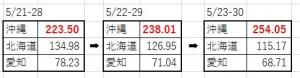 【依然沖縄爆進中】いよいよ「ホンキ」が試される2週3週になっとります。