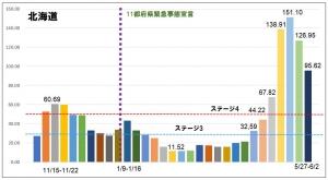 【まず気になる】札幌市と沖縄県の悲惨な数字とか【新型コロナ】