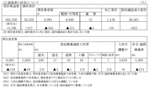 【全国計】6月に入って3日連続でコロナ死亡100人超→北海道全国2位の44人