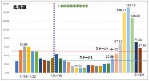 【病床ひっ迫】北海道死亡数過去最多タイ…札幌市もピンチだがその周辺エリアが危機的!?
