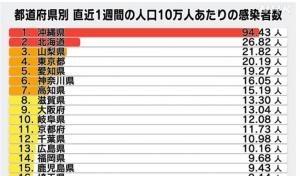北海道、ようやく「新規」ではステージ3に…でも「入院率」が下がるのはいつ?