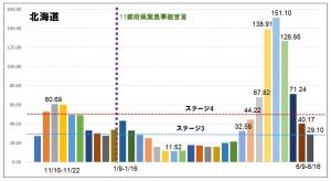 北海道は無事ステージ2突入…でも東京の数字は…