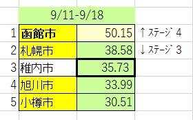 【うーん残念!】北海道で函館市だけが(新型コロナ)ぎりステージ4で終わる…