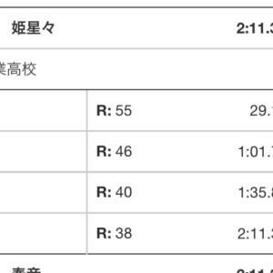 全日本ジュニアスピードスケート選手権 と1月中旬