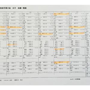 通信陸上、県中の塾生記録
