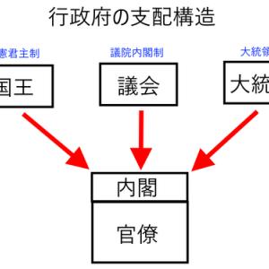【政治】 国家の仕組み・国家の作り方マニュアル