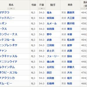 【回顧】クイーンカップ2020 ミヤマザクラ桜へ向けて