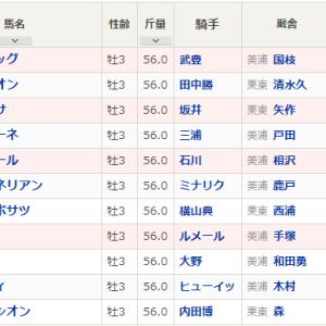 【回顧】弥生賞ディープインパクト記念2020 サトノフラッグ親子制覇