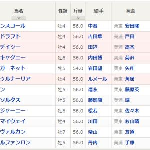 【予想】金鯱賞2020 サートゥルナーリア負けられない
