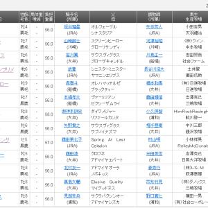【予想】東京スプリント2020 コパノキッキング断然