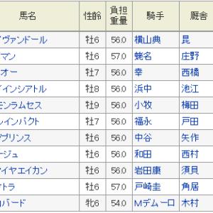 阪神大賞典2019予想 アドマイヤエイカンの乗り込み量