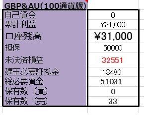 12/20/14【口座残高更新】 GBP/AUD両建編