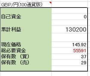 12/13【口座残高更新】 GBP/円 両建編